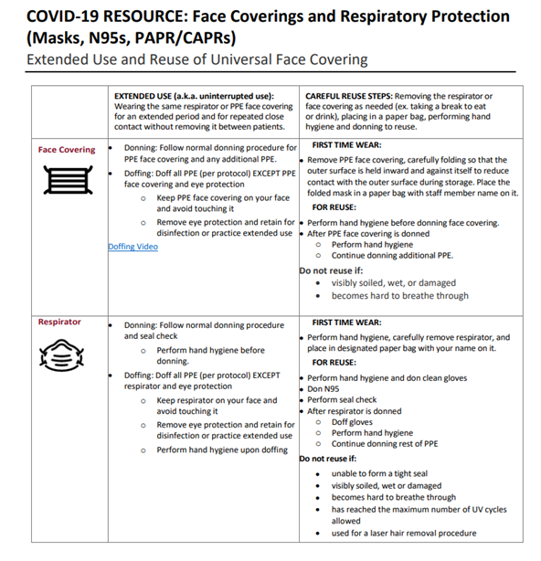Table showing comparison between a face covering and a respirator with tips for donning and doffing when wearing for extended periods and when reusing.